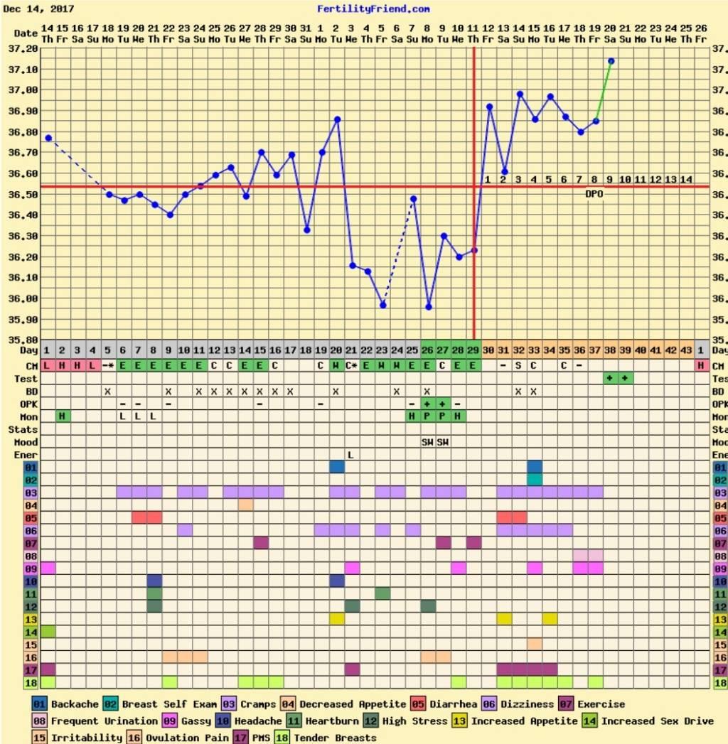 Heartburn 14dpo